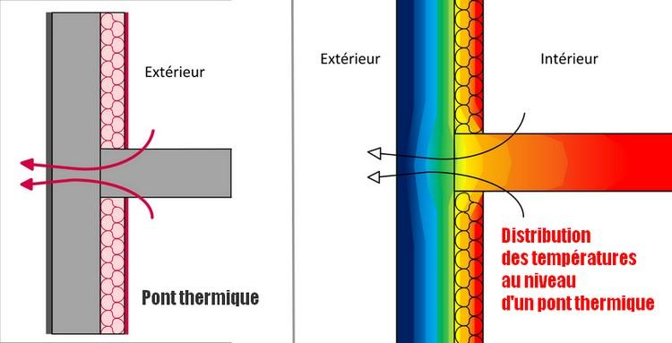 Pont thermique plancher