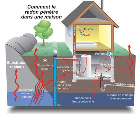 house radon